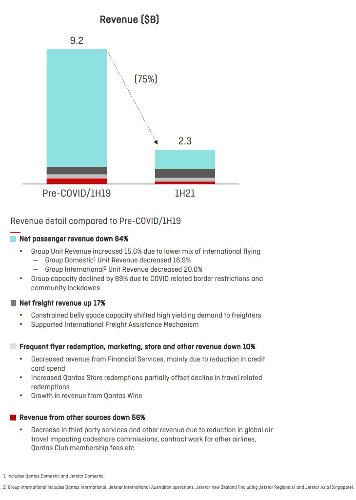 Qantus Revenue loss chart