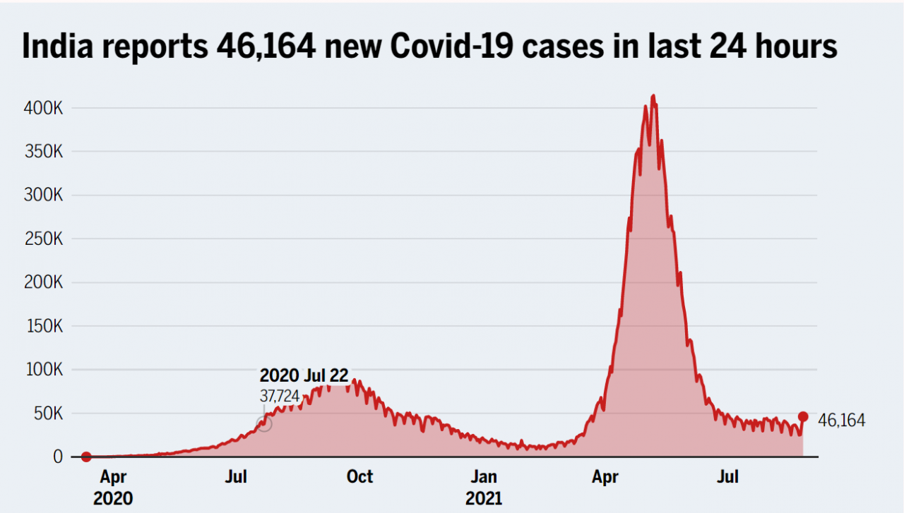 India reorts 46,164 new Covid 19 cases in the last 24 hours