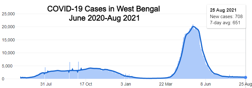 Graph of COVID cases in West Bengal from June 2020 to August 2021, depicting a current decline in the state.