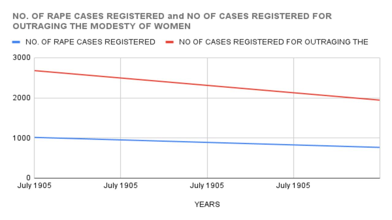 rape cases registered in mumbai